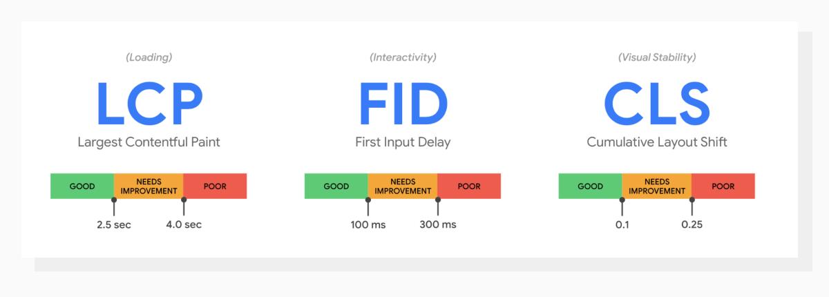Three metrics behind Google's Core Web Vitals with respective thresholds