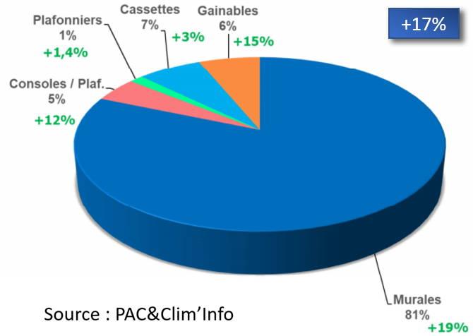 graphique de l'évolution des ventes de climatiseurs intérieurs
