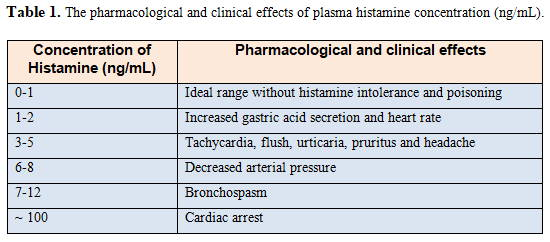 Table 1. The pharmacological and clinical effects of plasma histamine concentration (ng/ml)