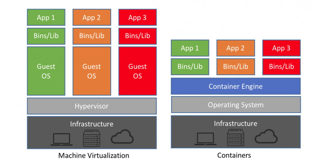 Containers vs. VM