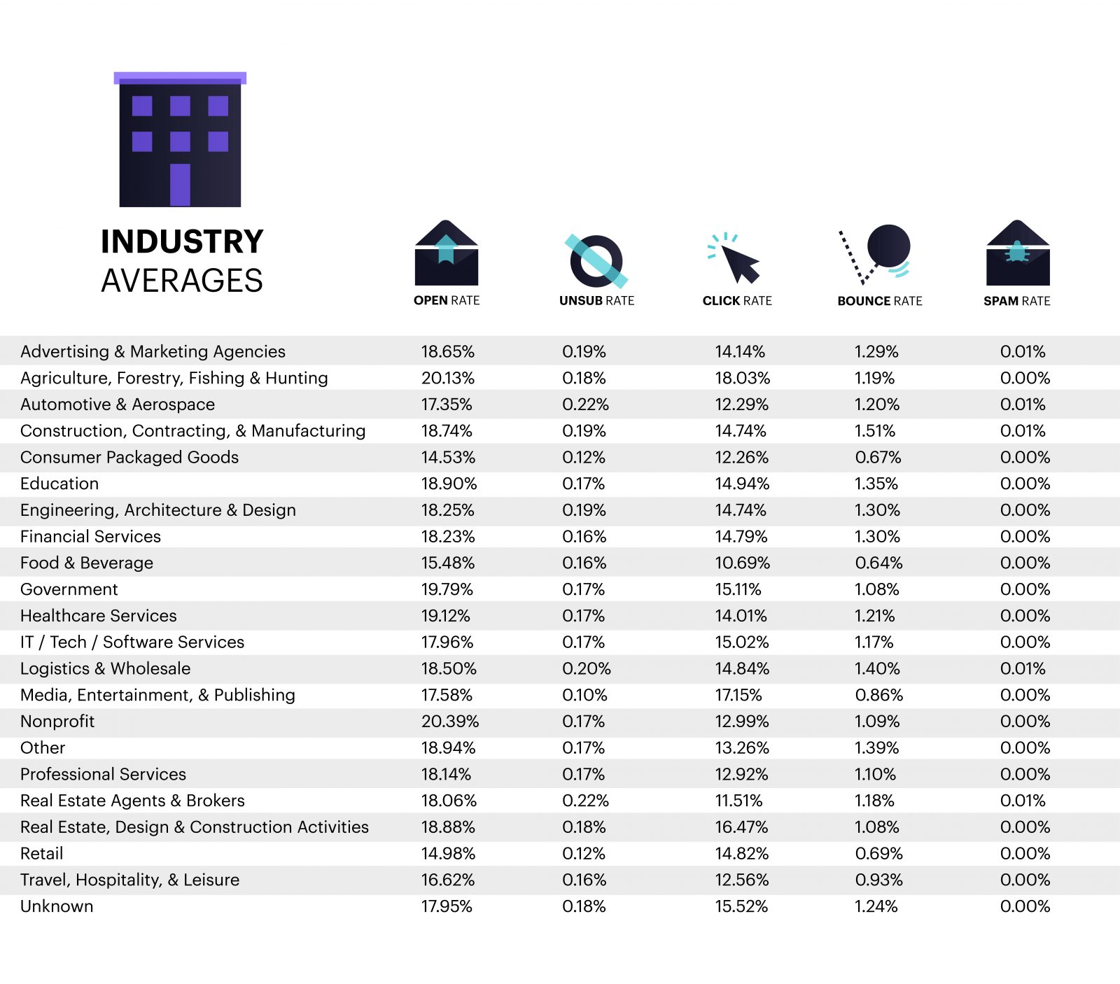 You should know the industry averages and email benchmarks for proper lead scoring