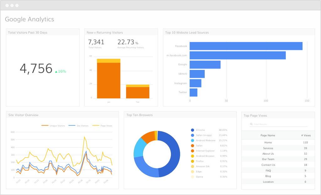 How to Get Raw Google Analytics Data Using Keen IO