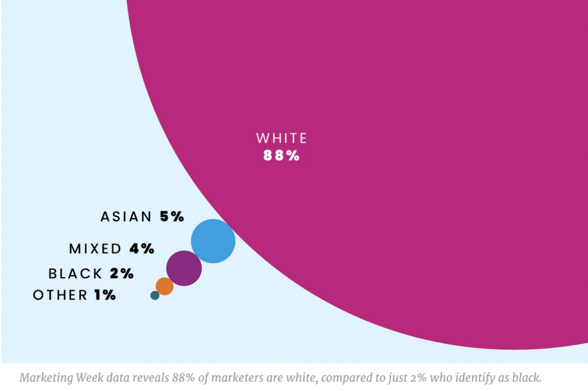 "Chart from Marketing week: ""Marketing Week data reveals 88% of marketers are white, compared to just 2% who identify as black."""""