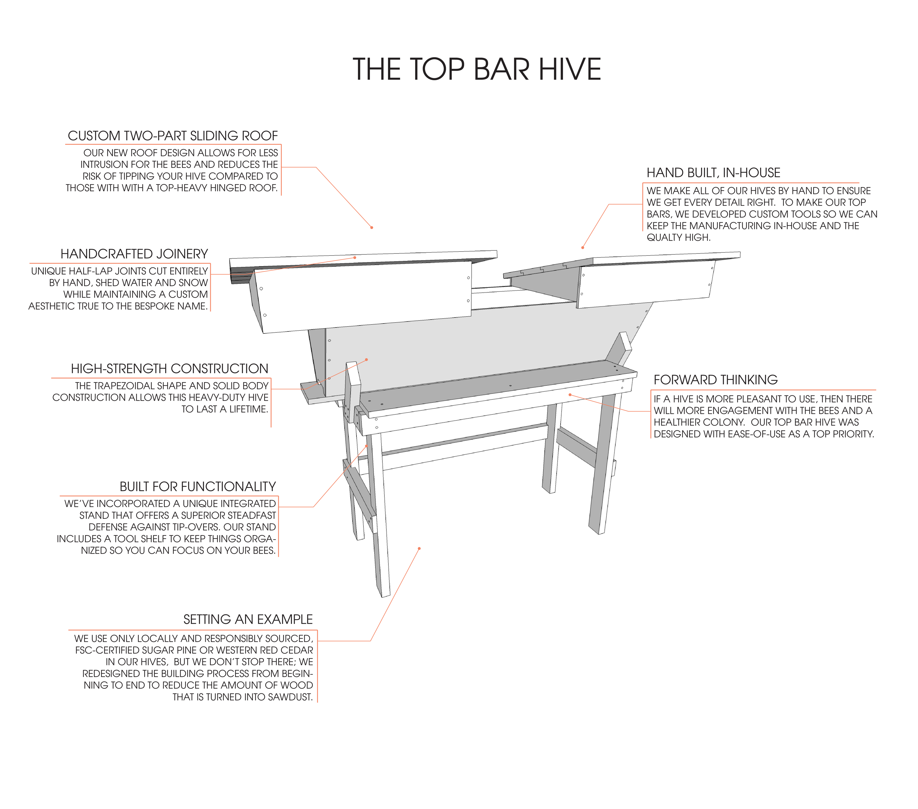 Everything you need to know about Top Bar bee hives for backyard beekeeping. Bespoke Bee Supply