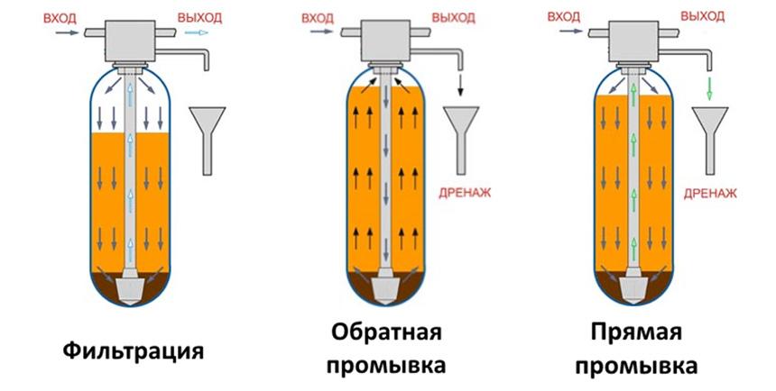 Oxidizer AP + FLS + SFS принцип работы
