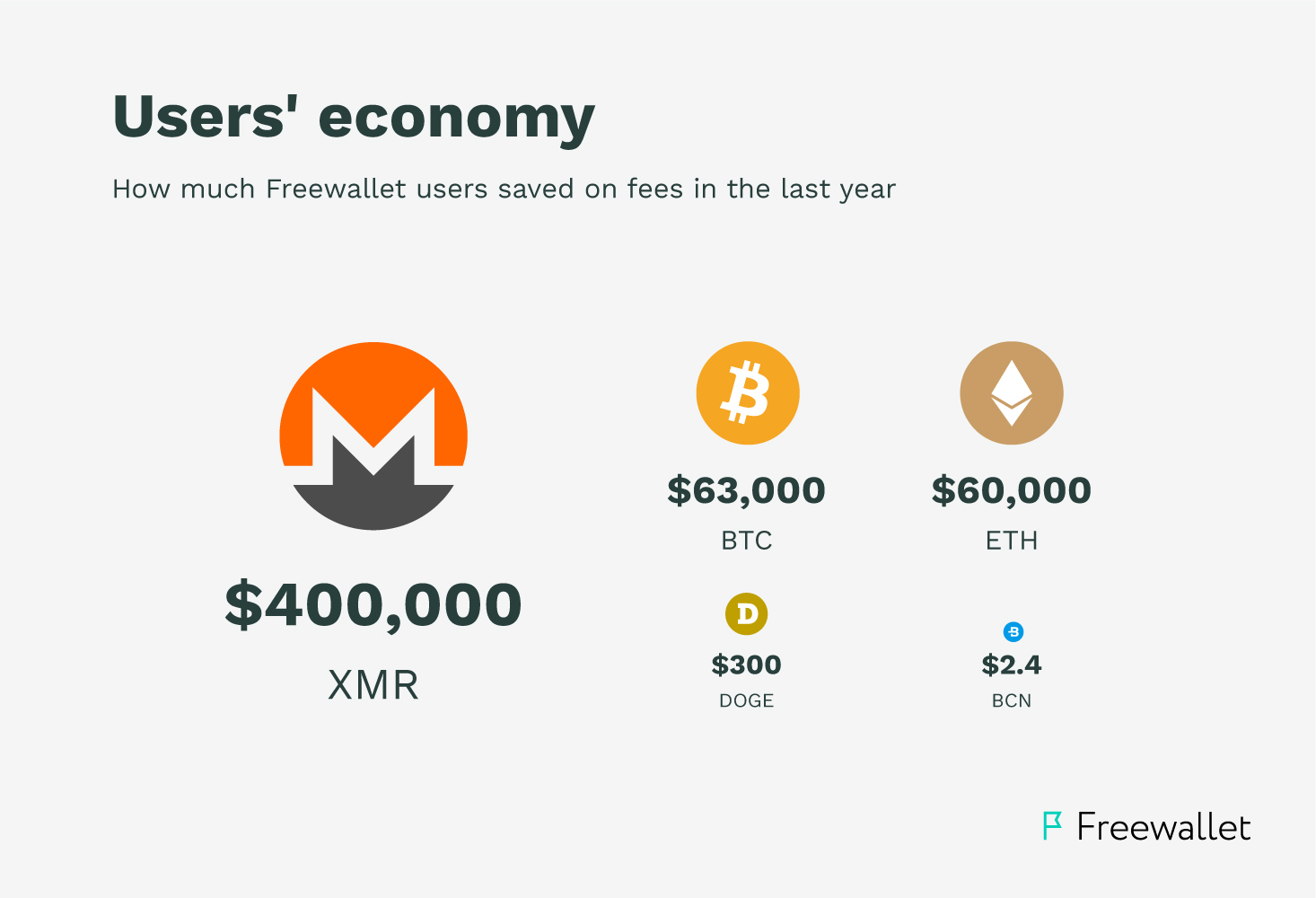 over $500K saved on network fees
