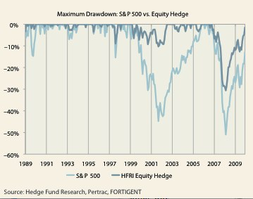 Figure 3, part 1: Employing hedged equity in down markets