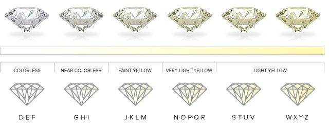 Diamond Colour Information Education