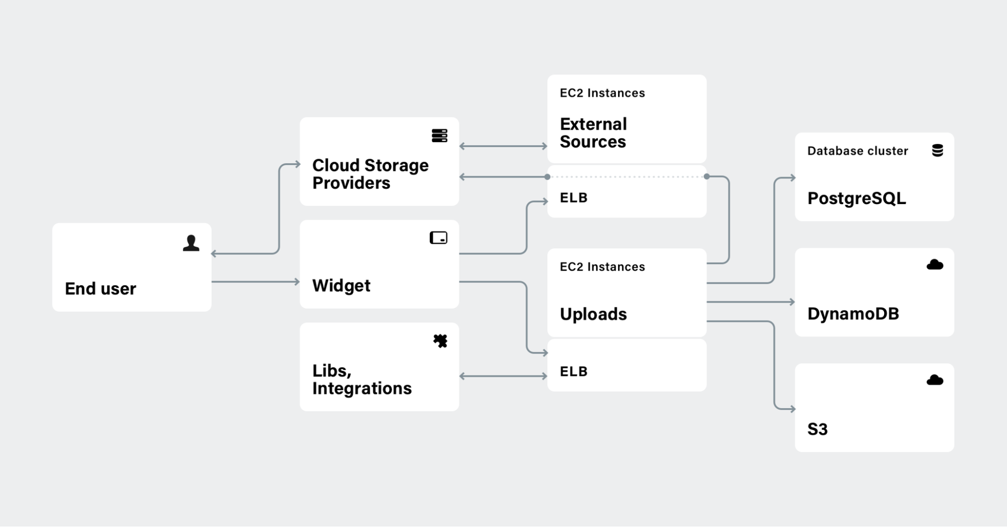 All Uploadcare services are handled by separate EC2 autoscaling groups and are covered by ELB