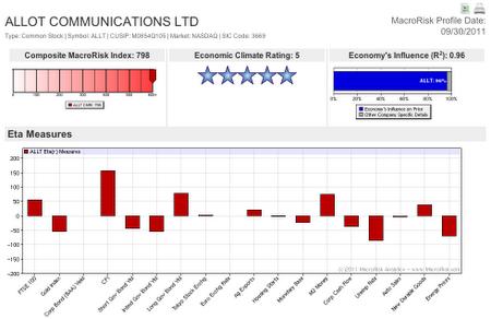 An example MacroRisk Profile