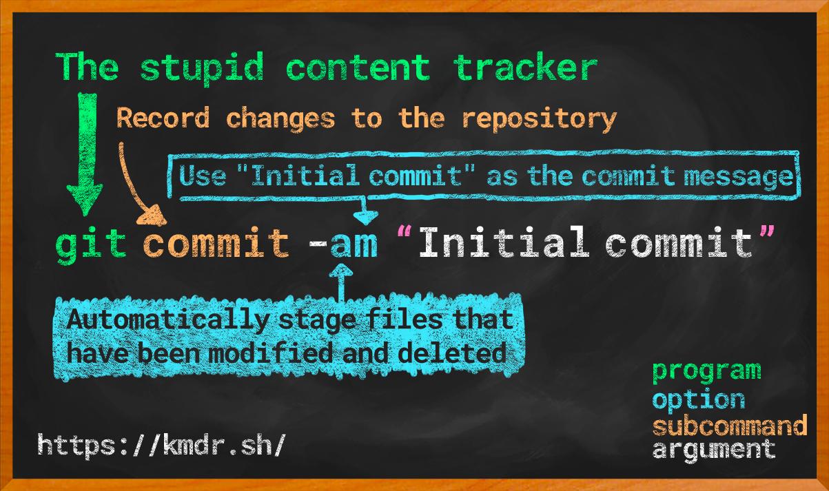 Git commit  am initial commit