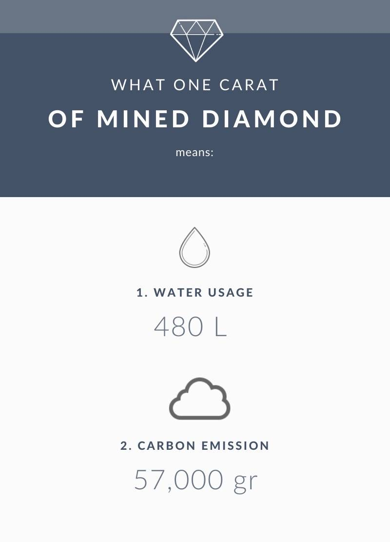Mined diamond environmental impact