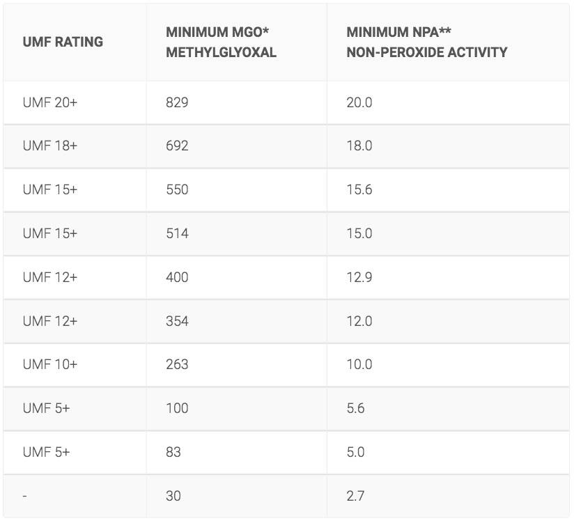 Chart to explain Manuka ratings - another immune boosting food