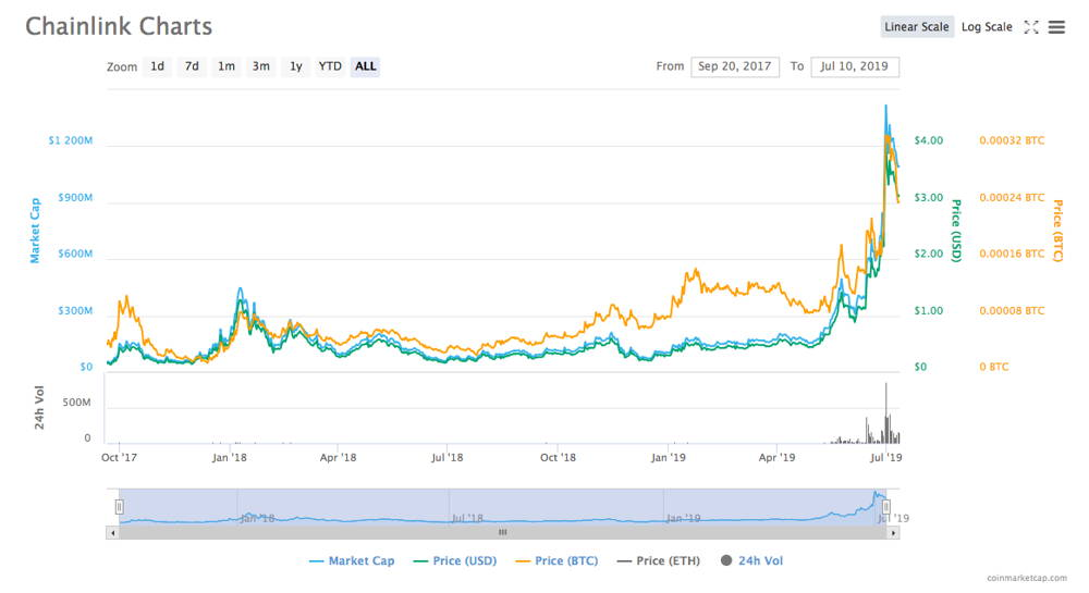 LINK cryptocurrency price history by Coinmarketcap