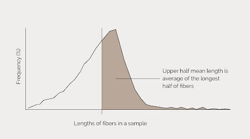 Lengths of fiber in a sample - Photo from Cottonworks