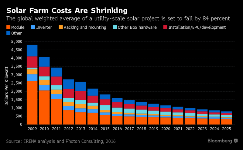 shrinking solar farm costs