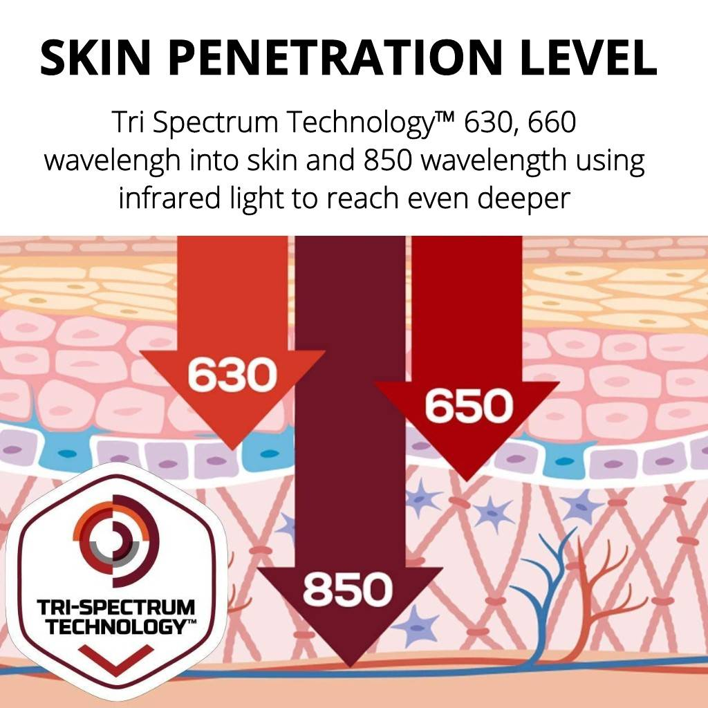 Red Light Therapy at Home,  Best Handheld Led Light Therapy Device