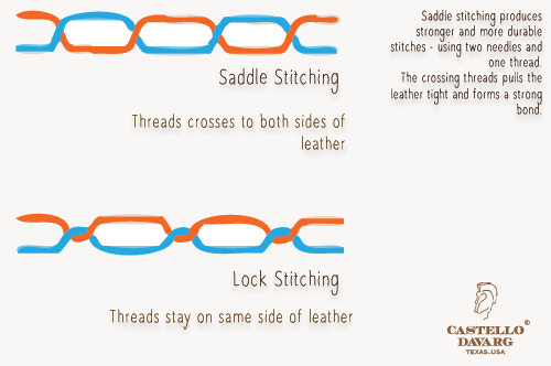 Superior stitching strength and quality of Saddle stitching.