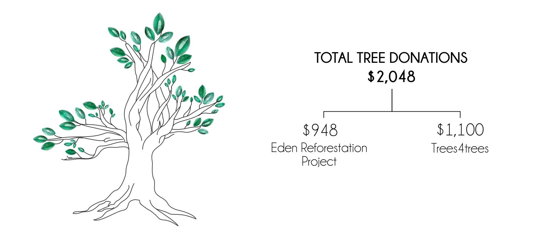 Total tree donations by Gardens of the Sun in the first half of 2020.