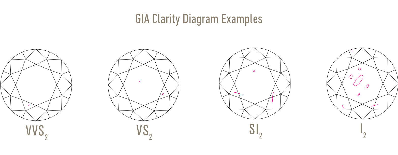 Gia Clarity Diagram
