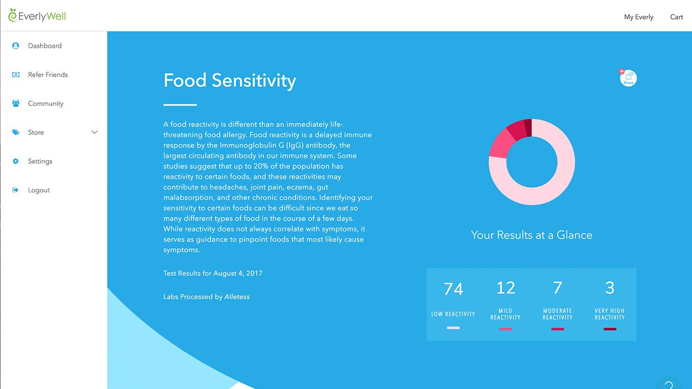 Results foodsensitivity