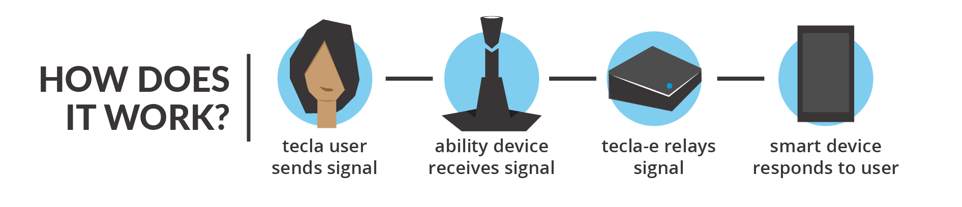How does tecla work? User sends a signal -> Ability switch relays signal to tecla-e, tecla-e then sends the signal to smart technology (smart phones, tablets, etc)