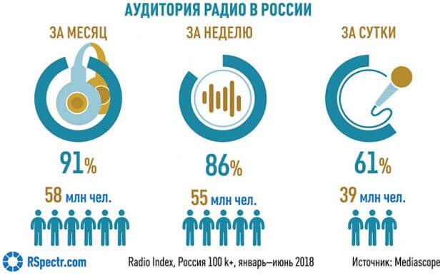 Радио сохраняет верность аналогу - OnAir.ru