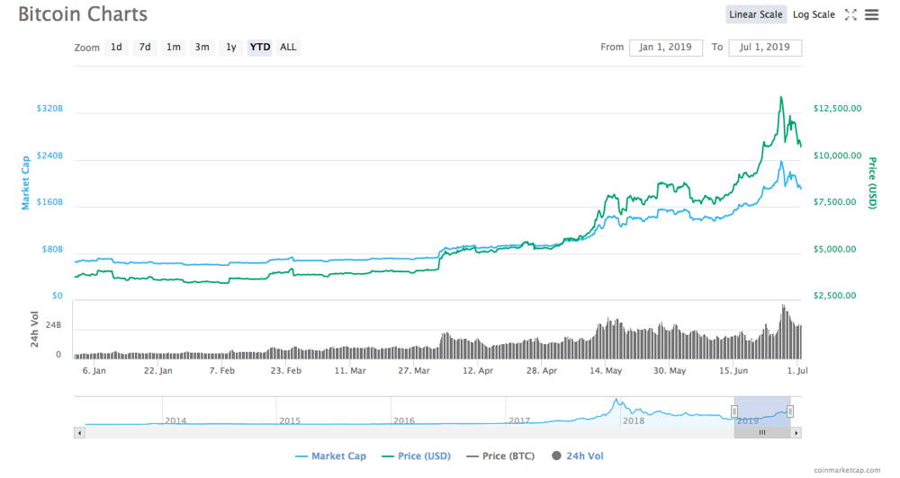Bitcoin price charts for 6 months of 2019