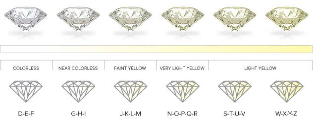 Diamond Quality: What is a good quality diamond for an engagement ring?