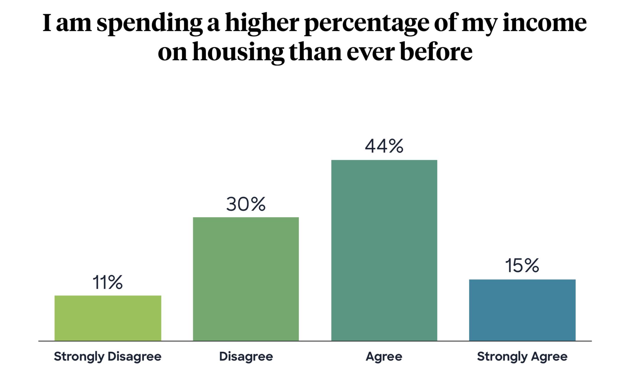 Denver Homeowners House Rich Cash Poor