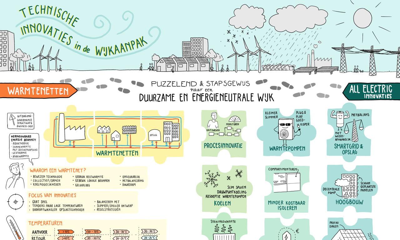 Wijkkompas publiceert eerste kennisdossier over technische innovatie in de wijkaanpak