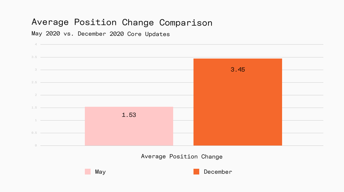 Average position change comparison May 2020 Vs. December 2020 by RankRanger