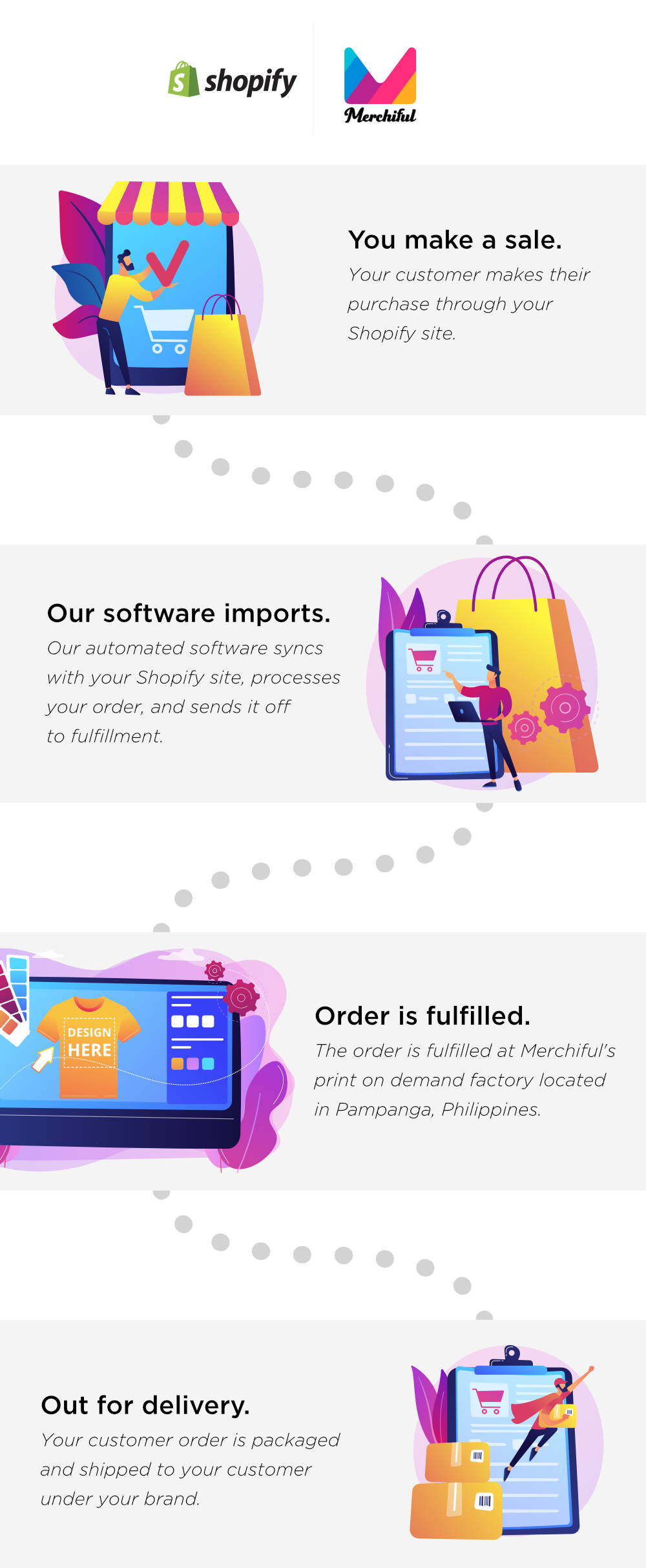 Shopify Dropshipping Print on Demand Products in the Philippines