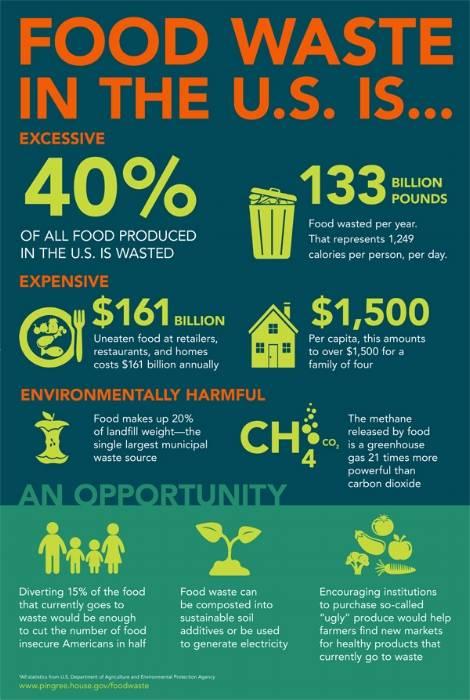 U.S. Food Waste, environmentally harmful