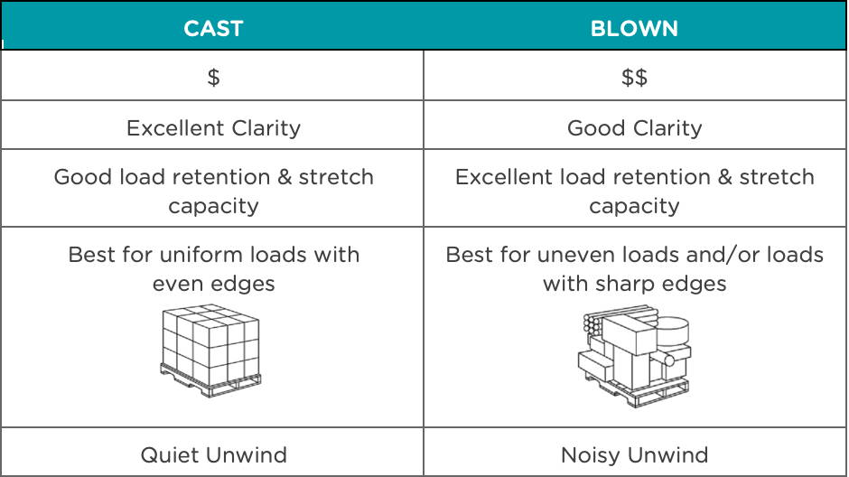 eco friendly stretch wrap infographic, features and benefits of cast vs blown, canada