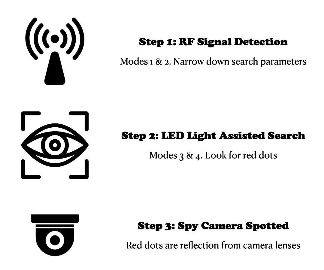 hidden Camera Finder, RF Signal Detector, GPS Bug Detector