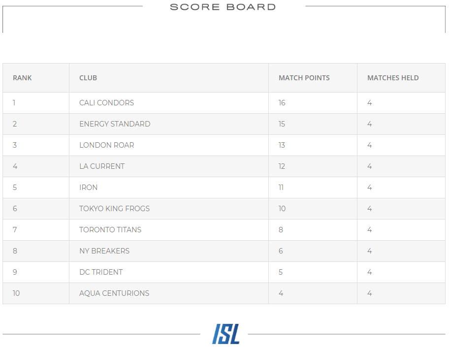 Leader Board Heading Into the 2020 ISL Semi-finals - International Swimming League