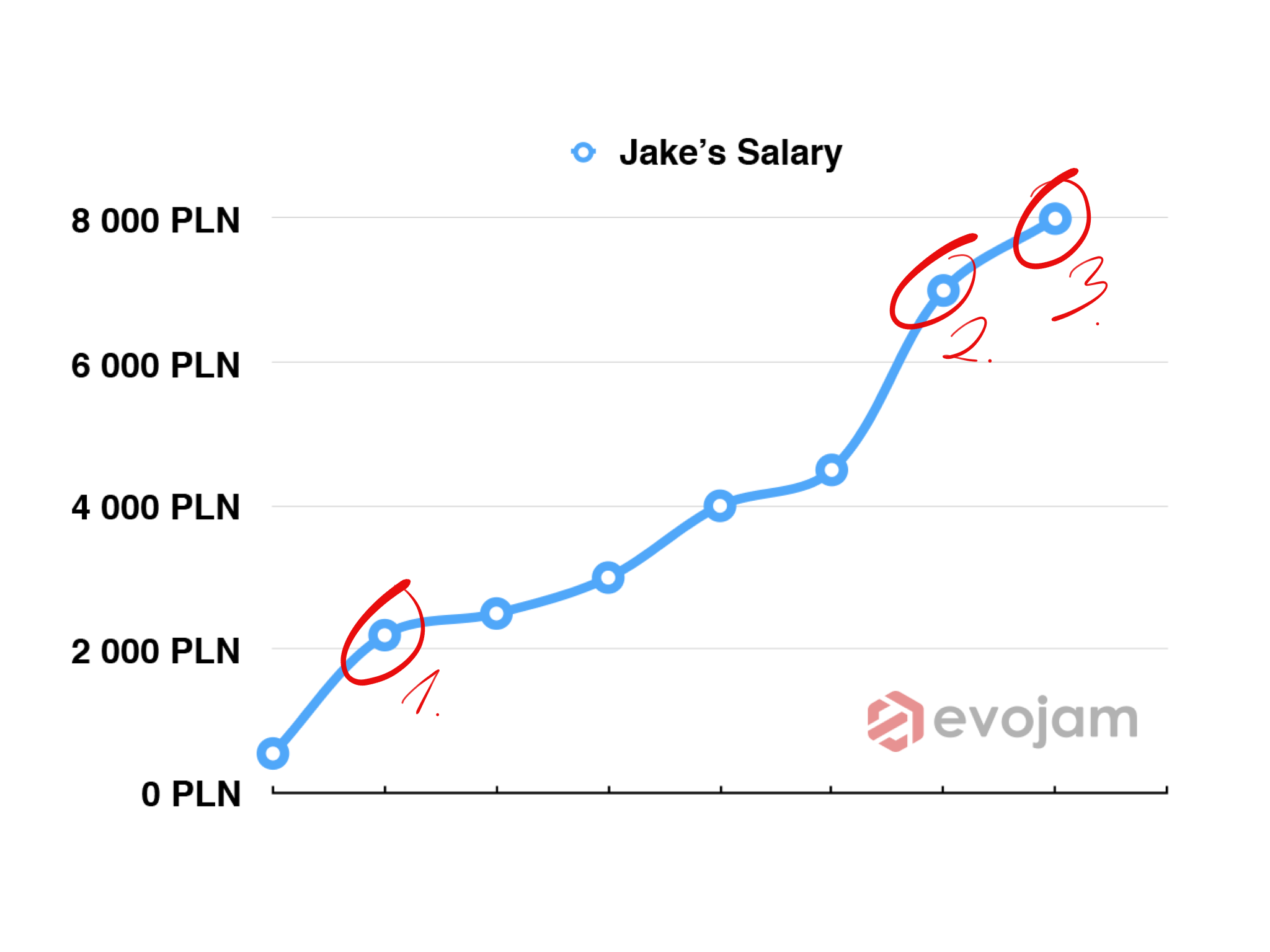 Jake's salary over 2 years since he joined Evojam in July 2014.