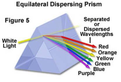 dispersing prism of the diamond