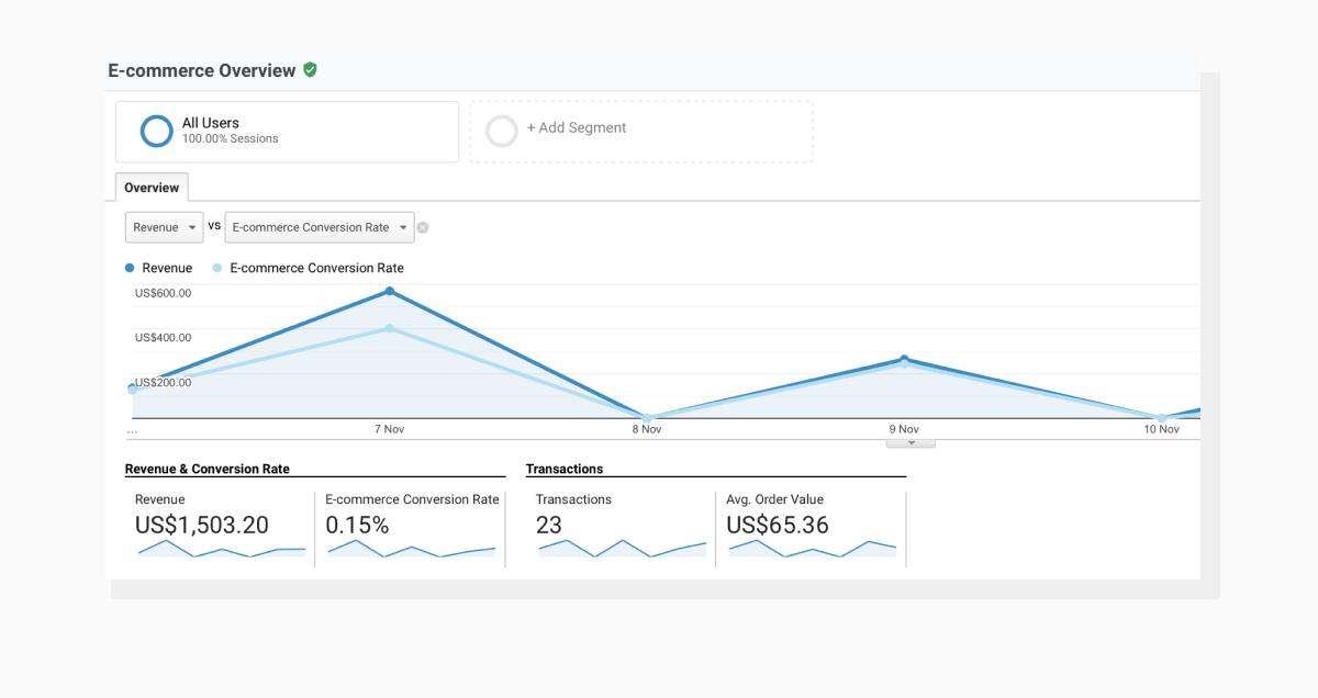 Ecommerce Overview in Google Analytics