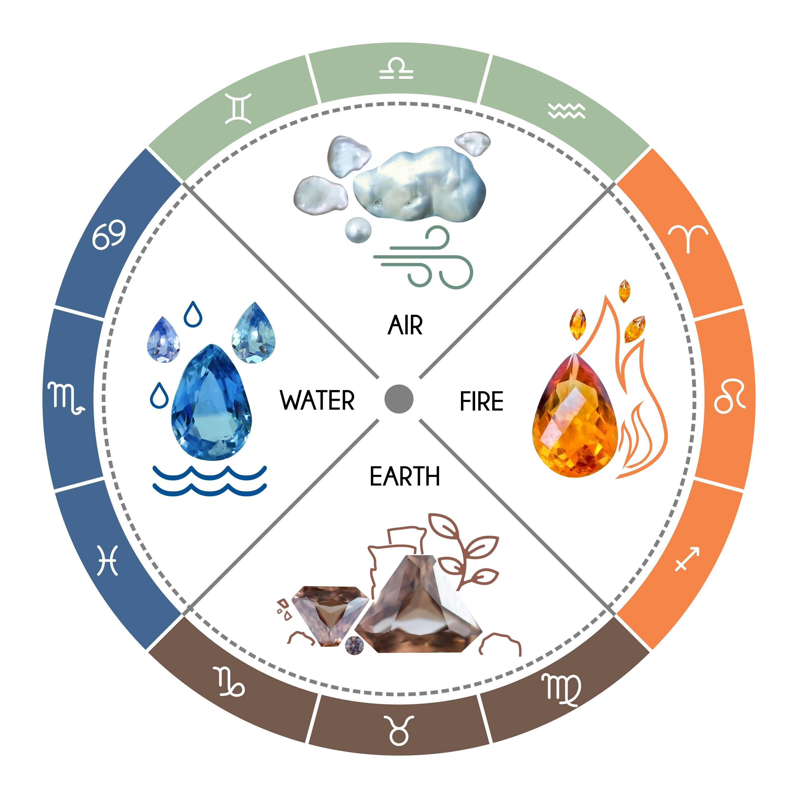 The relationship between the four elements and the zodiac