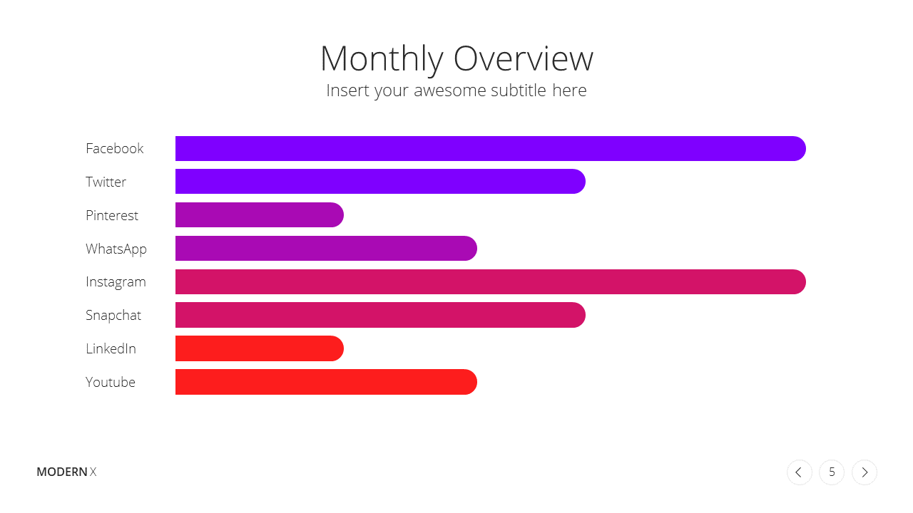 Modern X Social Media Report Presentation Template Monthly Overview