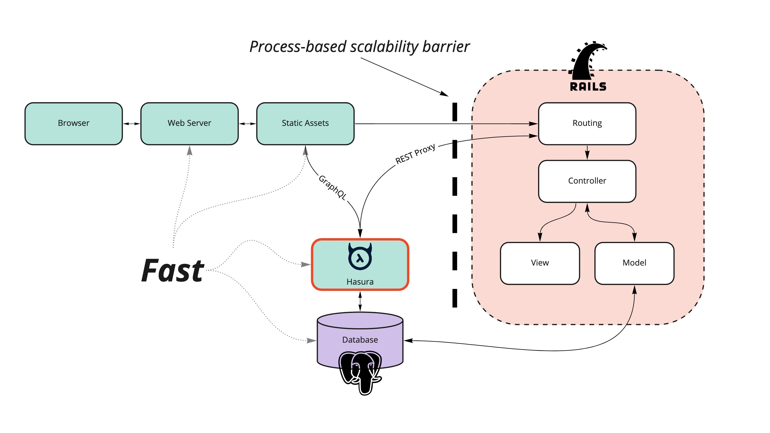 Rails Architecture with Hasura added