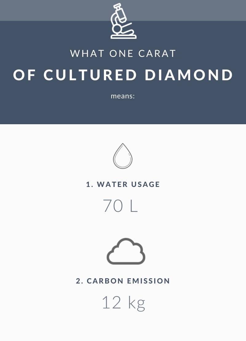 lab-grown diamond environmental impact