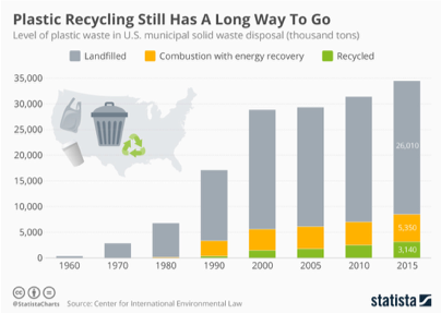 Plastic recycling increasing from 0 in 1960 to 3 million tons recycled in 2015 but 26 million tons in the landfill