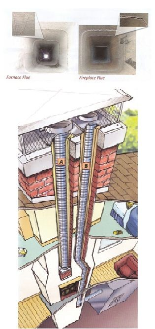 Home Safety The Reason For Chimney Liners Chimney Cricket
