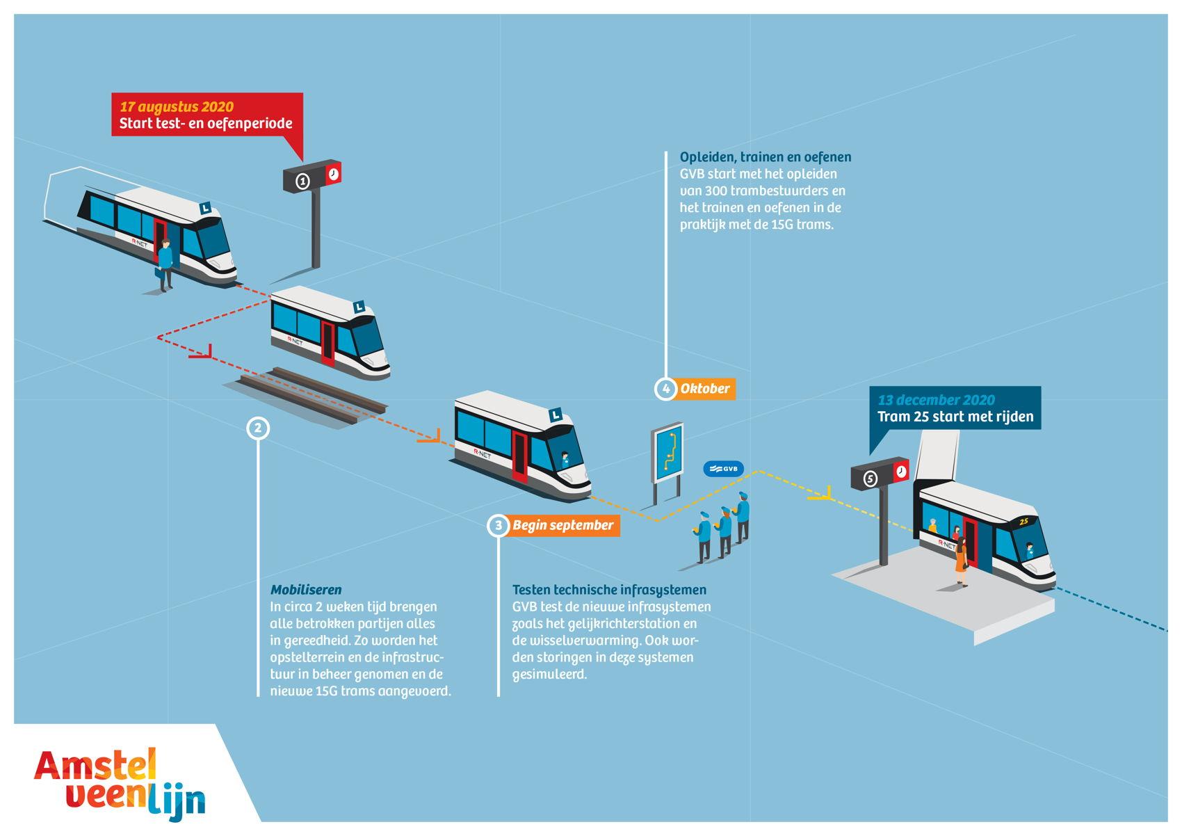 Op hoofdlijnen ziet de test- en oefenperiode er zo uit. Stap 1 is het mobiliseren van 'de boel'. In circa 2 weken tijd brengen alle betrokken partijen alles in gereedheid en rijdt er af en toe ook een testtram. Stap 2 is het testen van de technische infrasystemen begin september. In oktober start GVB met het opleiden van de trambestuurders en het testen en oefenen in de praktijk met de 15G trams. Op 13 december 2020 wordt tram 25 dan in gebruik genomen.