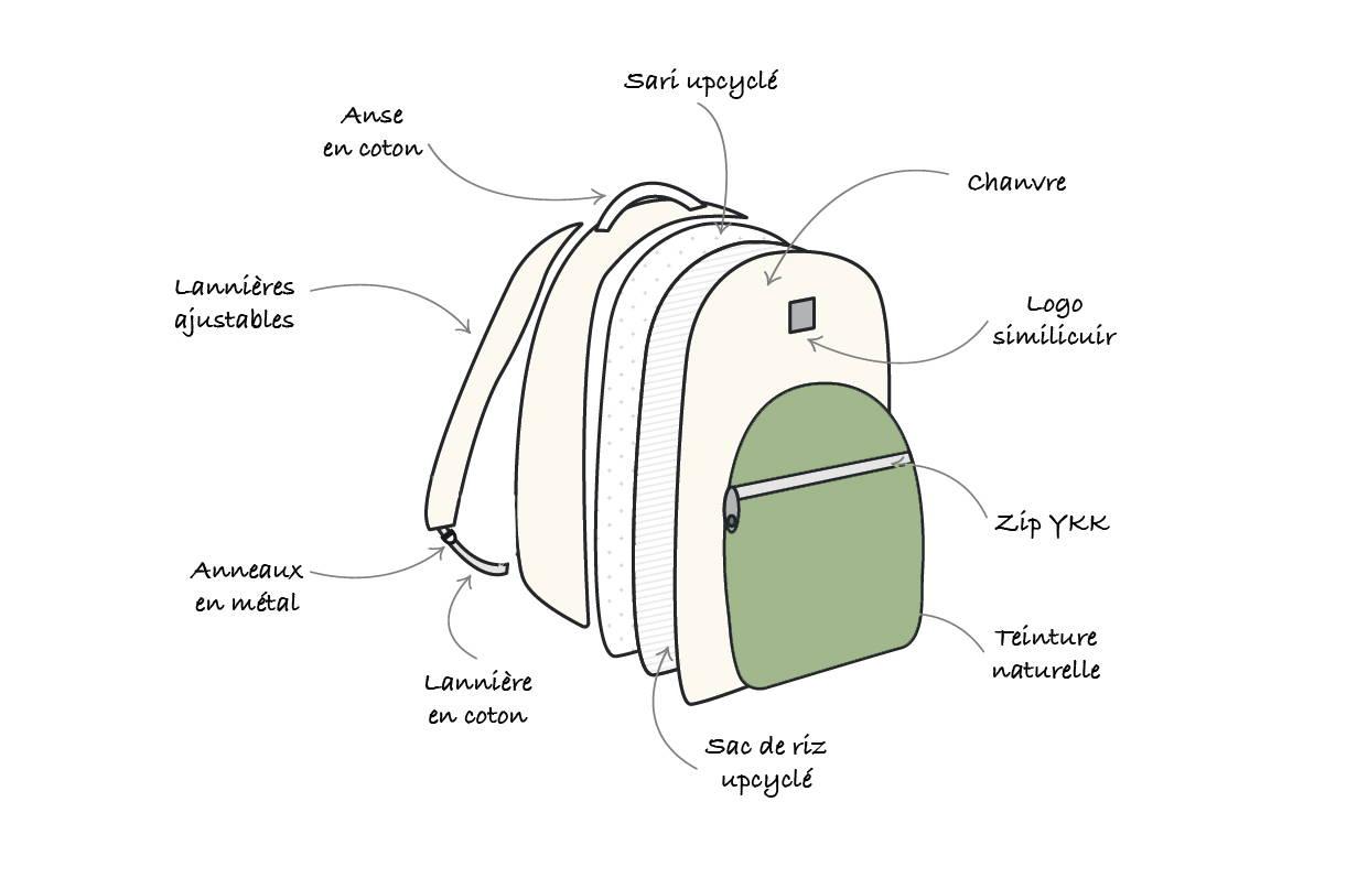 Croquis du sac en chanvre Ravi Anis ecologique