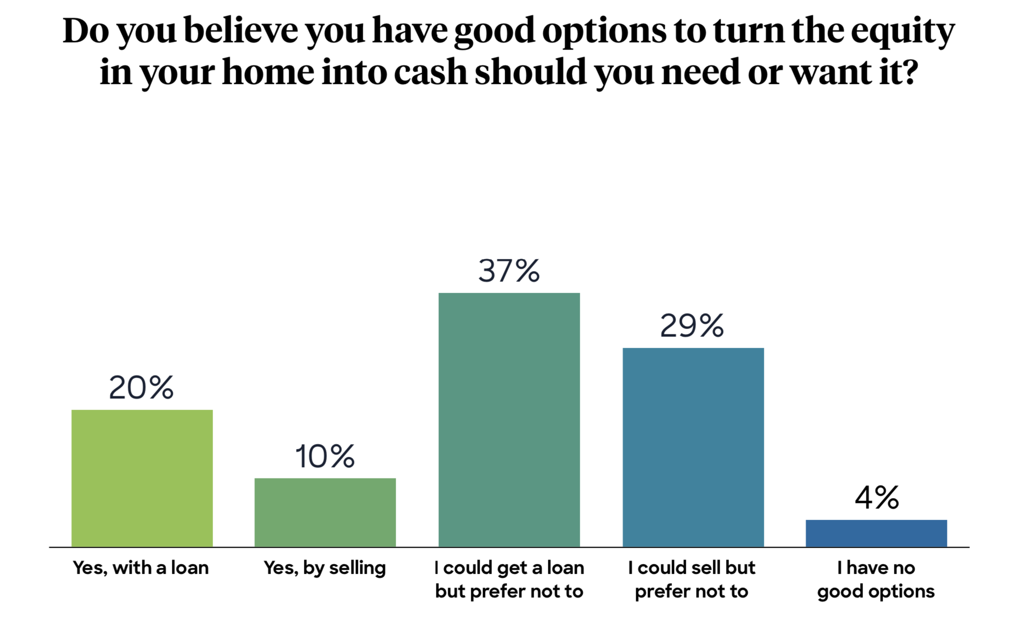 Denver homeowners on loans, selling, and home equity options
