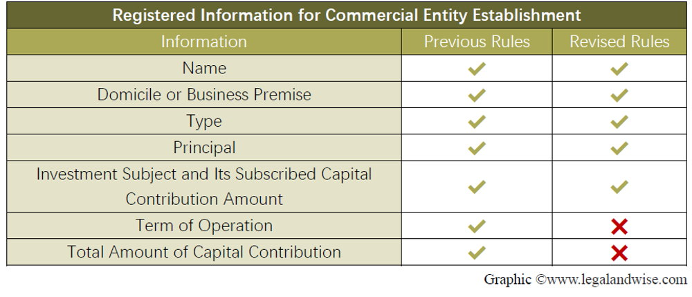 Foreign Invested Entities (FIEs)